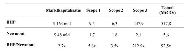 Goudmijnbedrijven ratios