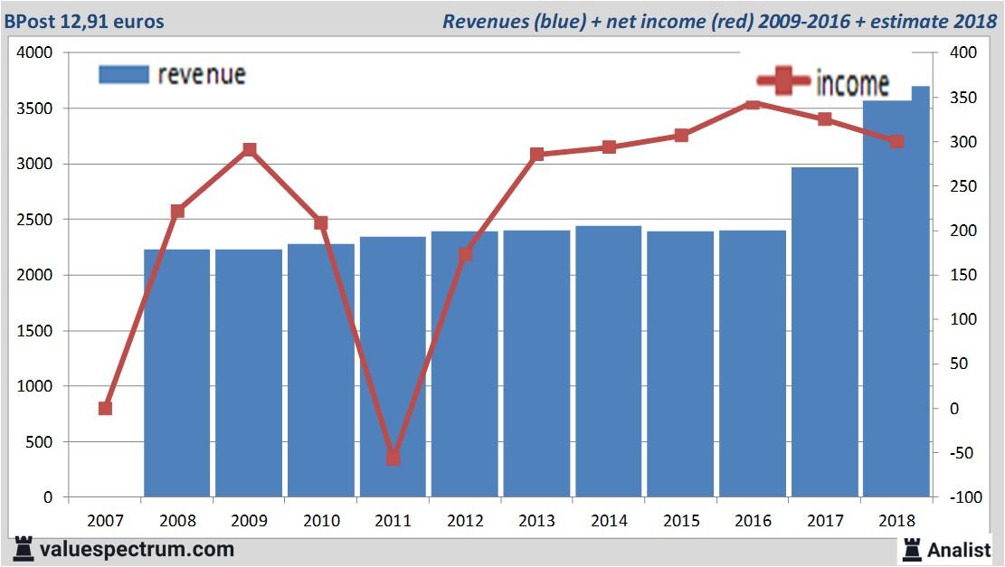 Informatie over de dividenden
