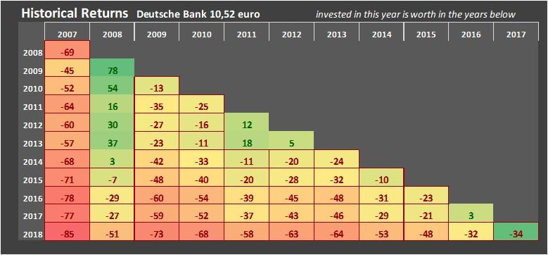 2017 Beste Jaar 2008 Slechtste Jaar Voor Deutsche Bank Analist