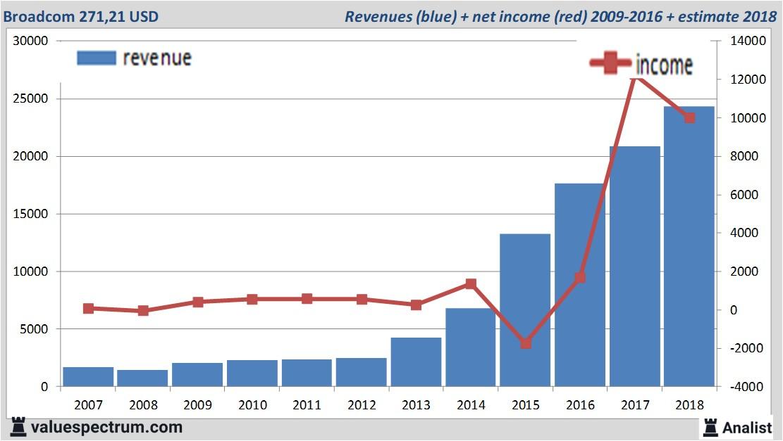 2 dividendaandelen voor 2019 en daarna