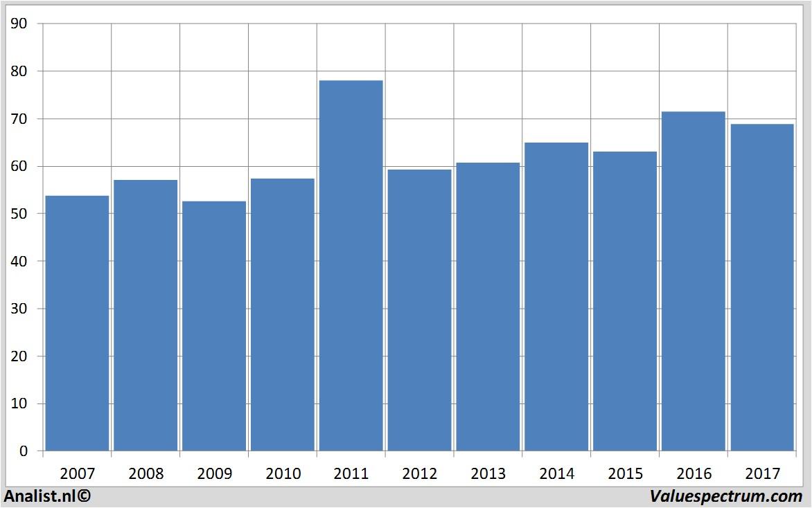 2017 recordjaar voor C.H. Robinson aldus analisten ... Aandeel Postnl
